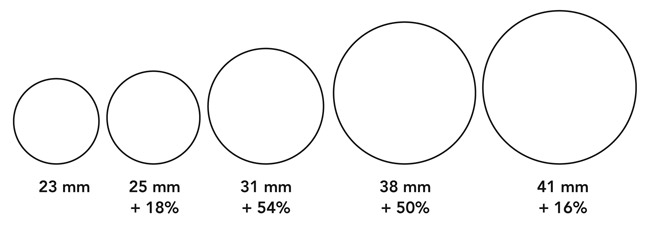 Tire Width How Much Difference Do A Few Millimeters Make Off The