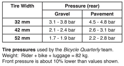 tire_pressure_chart_bar
