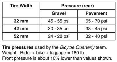 tire_pressure_chart_psi