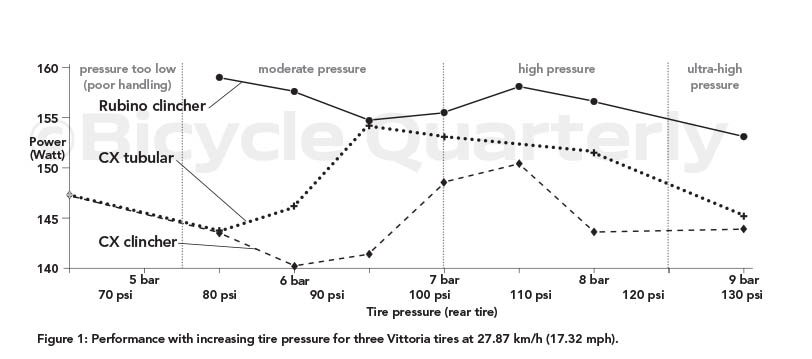 Myth 16: Higher Tire Pressure is Faster | Off The Beaten Path