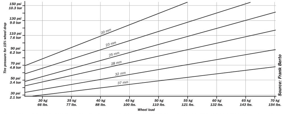 Myth 11 Rear Tires Should Run At Significantly Higher Pressure